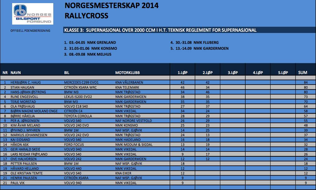 Sammenlagt etter 2 NM.runde