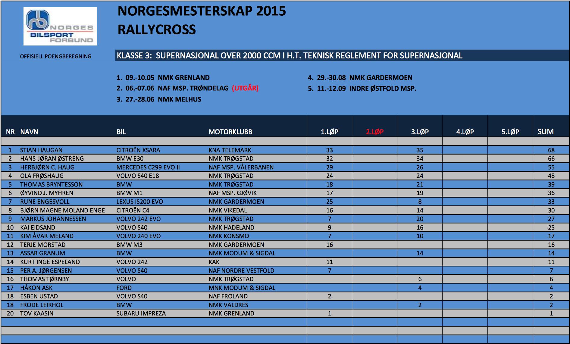 Resultatlista før 4. NM-runde