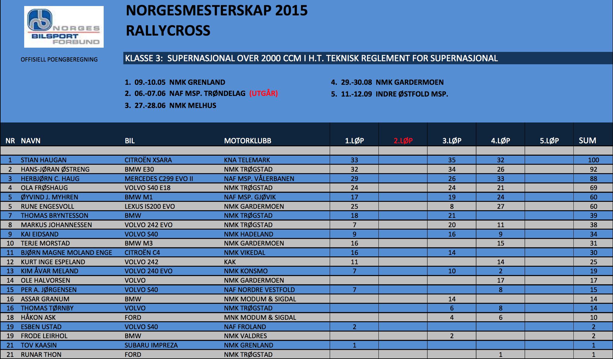 Sammenlagtresultater etter 4. NM-runder